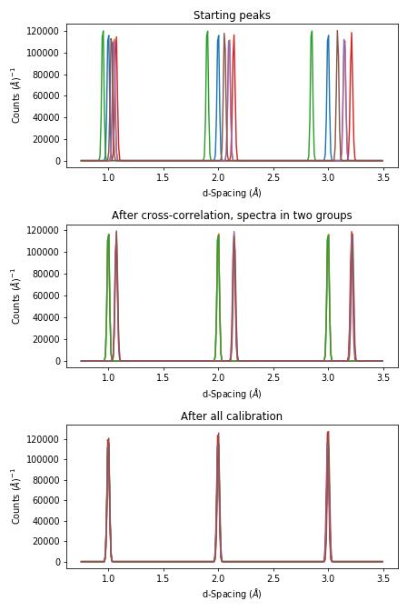docs/source/images/tofpd_group_calibration.png