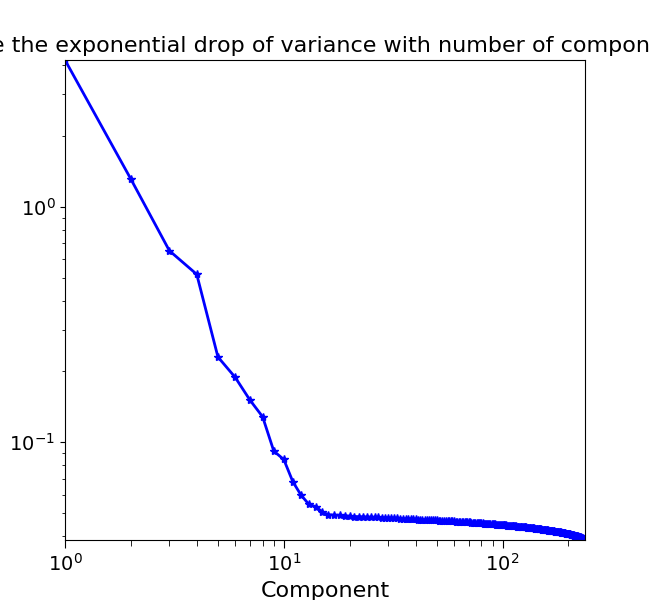docs/auto_examples/data_analysis/images/sphx_glr_plot_spectral_unmixing_002.png