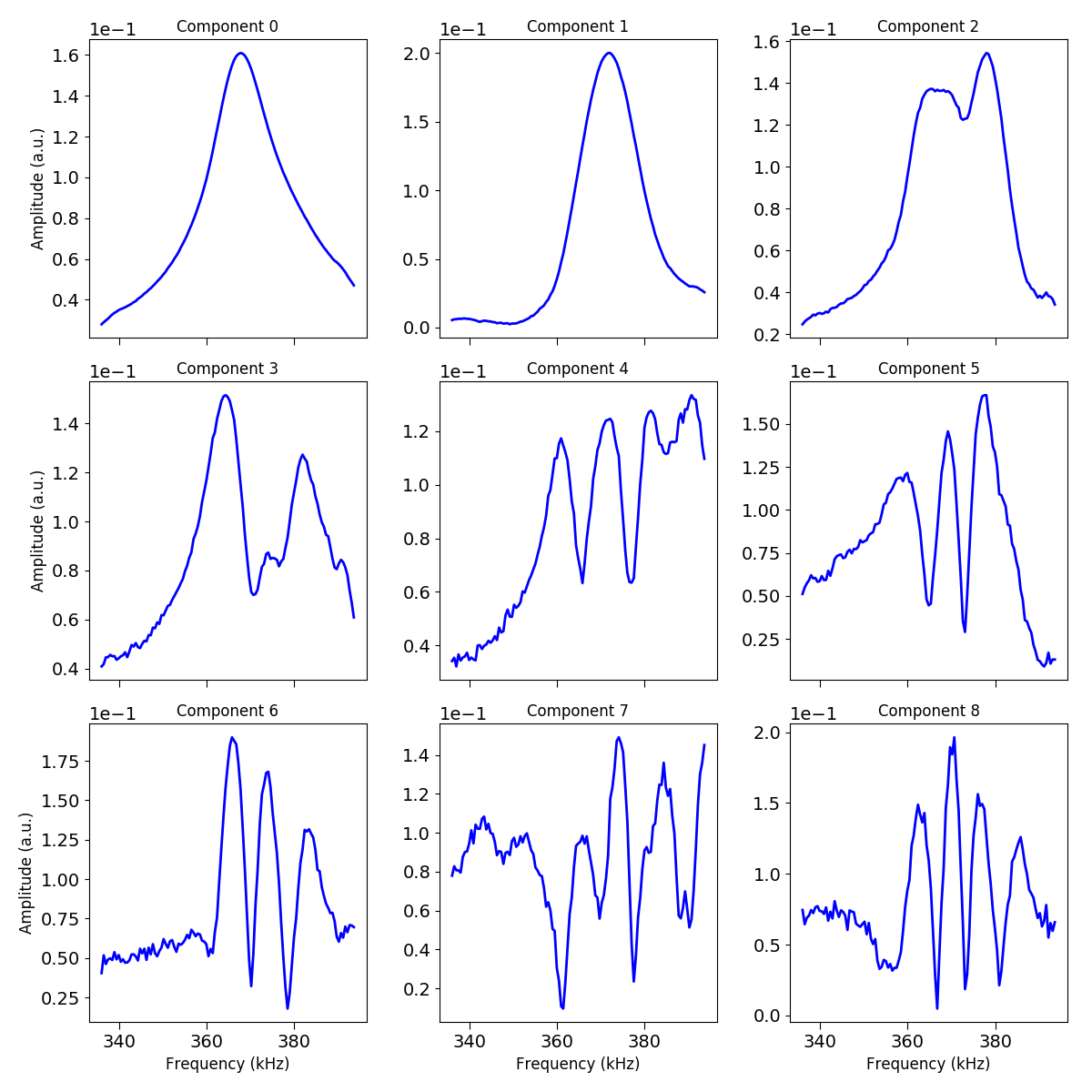 docs/auto_examples/data_analysis/images/sphx_glr_plot_spectral_unmixing_003.png