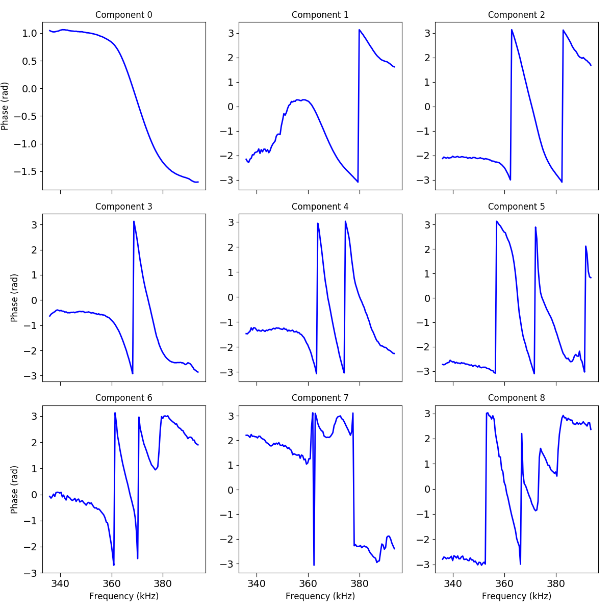 docs/auto_examples/data_analysis/images/sphx_glr_plot_spectral_unmixing_004.png