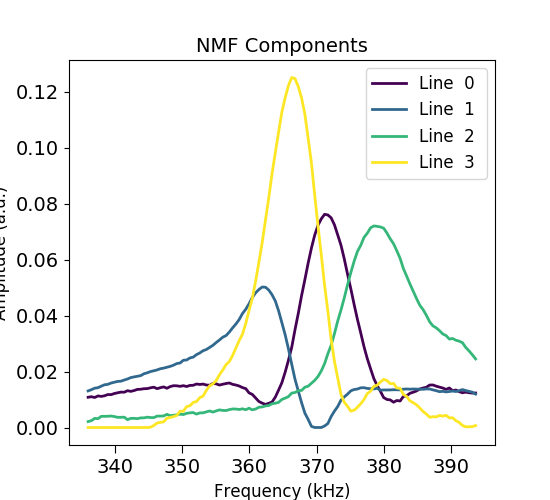 docs/auto_examples/data_analysis/images/sphx_glr_plot_spectral_unmixing_007.png