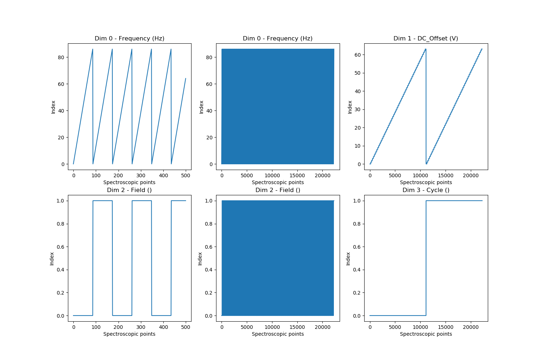 docs/auto_examples/dev_tutorials/images/sphx_glr_plot_tutorial_03_multidimensional_data_002.png