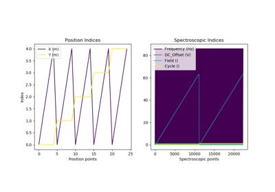 docs/auto_examples/dev_tutorials/images/thumb/sphx_glr_plot_tutorial_03_multidimensional_data_thumb.png