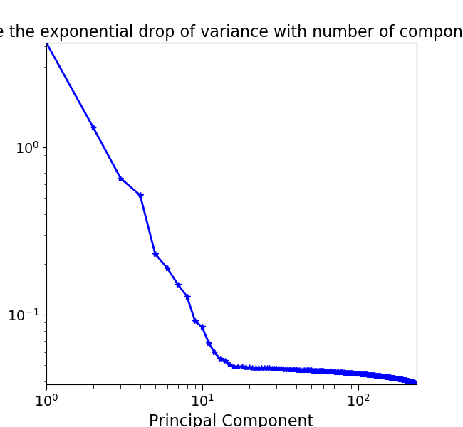 docs/auto_examples/images/sphx_glr_plot_spectral_unmixing_002.png