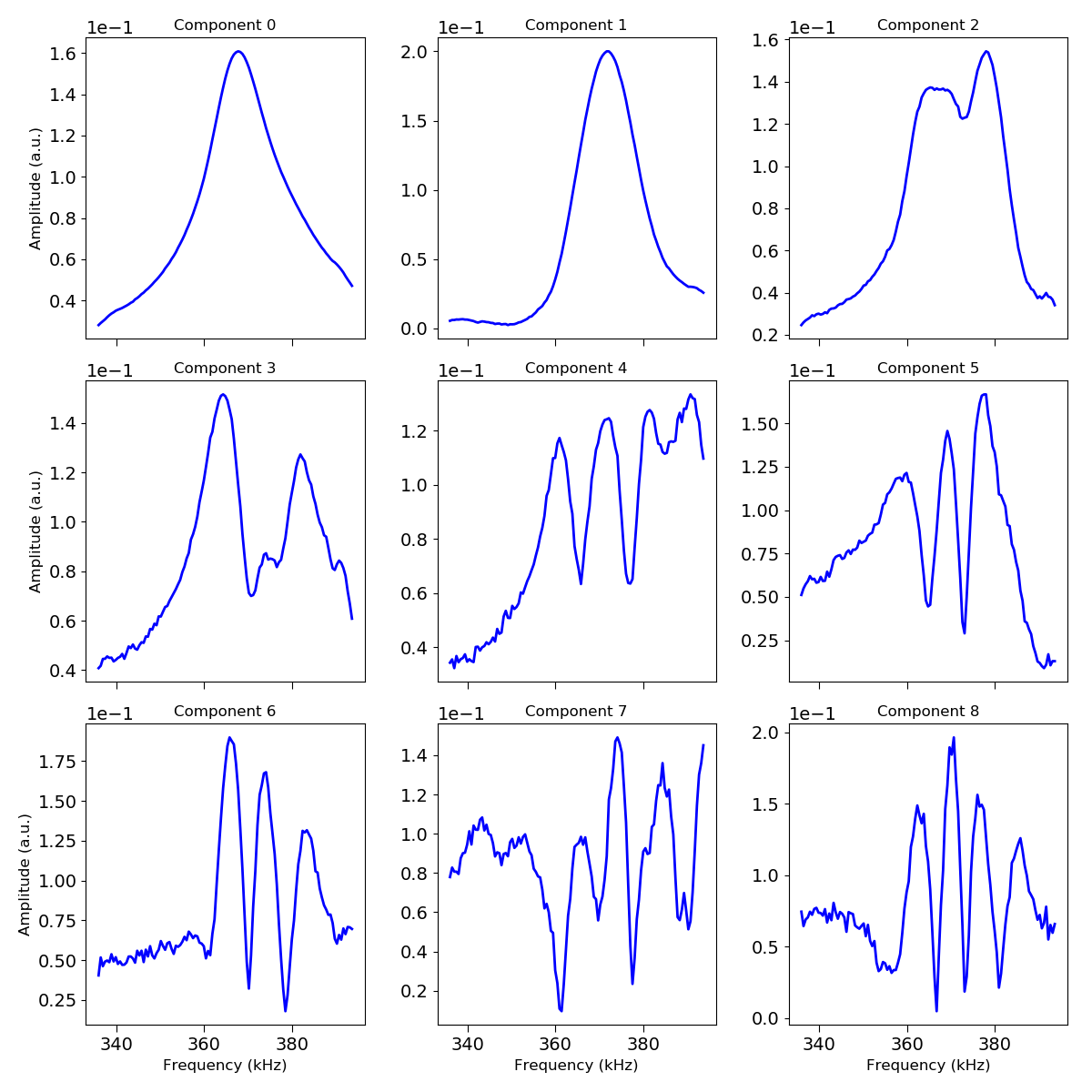 docs/auto_examples/images/sphx_glr_plot_spectral_unmixing_003.png
