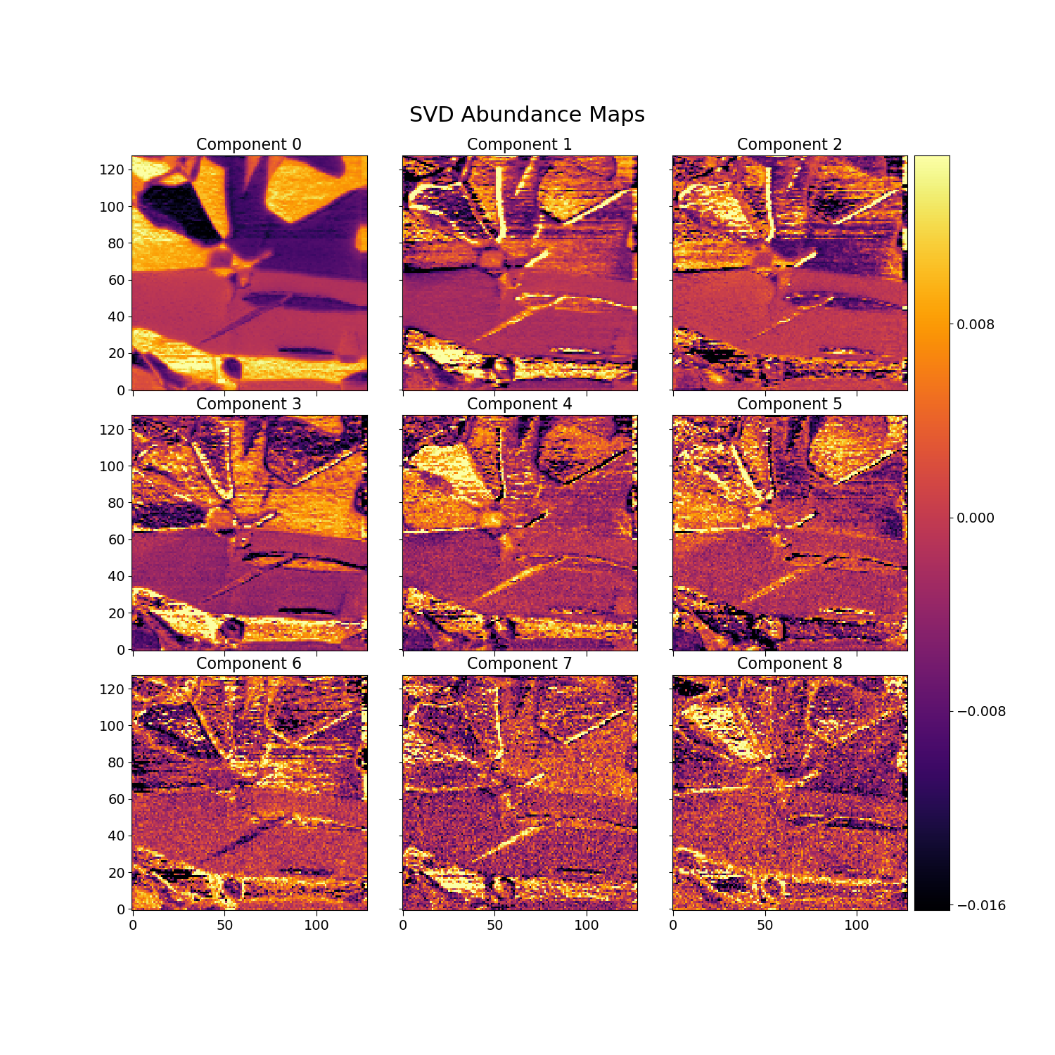 docs/auto_examples/images/sphx_glr_plot_spectral_unmixing_005.png