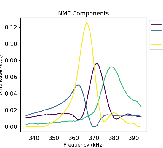 docs/auto_examples/images/sphx_glr_plot_spectral_unmixing_007.png