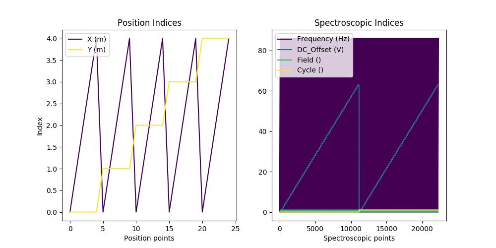 docs/auto_examples/dev_tutorials/images/sphx_glr_plot_tutorial_03_multidimensional_data_001.png